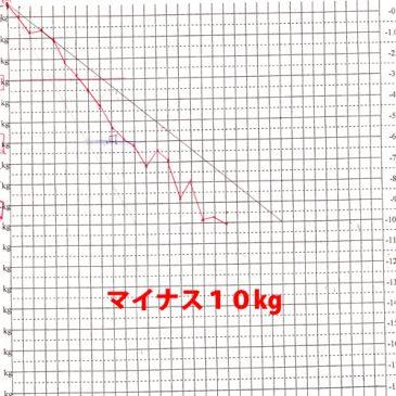 BRAN BRAN × けんこう堂 ダイエット コラボ企画